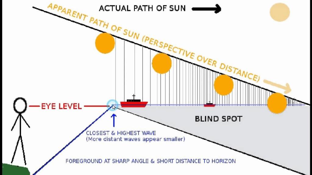 Sun Perspective